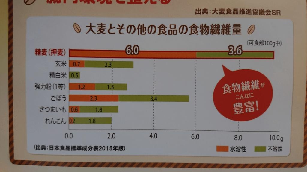 食物繊維の含有量