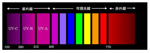 紫外線の説明